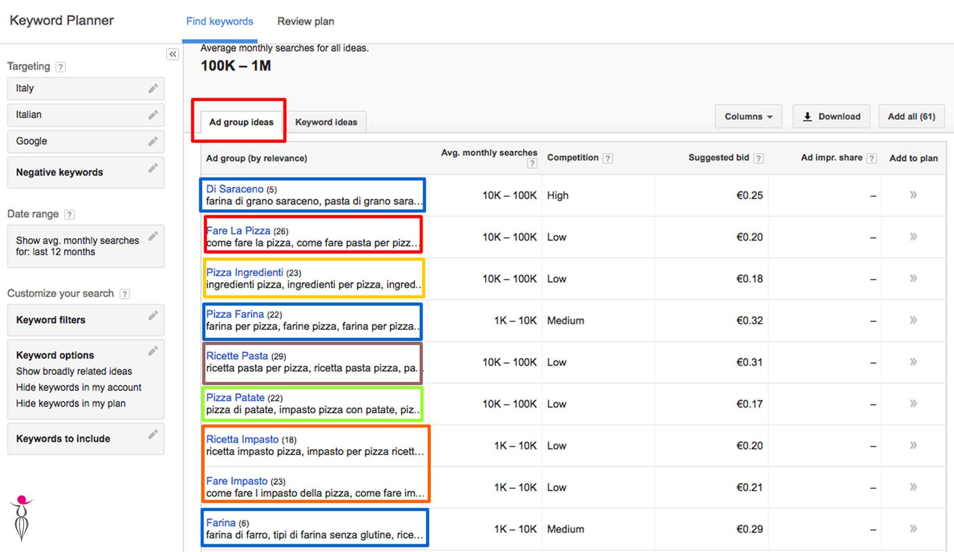 Google keyword planner annunci