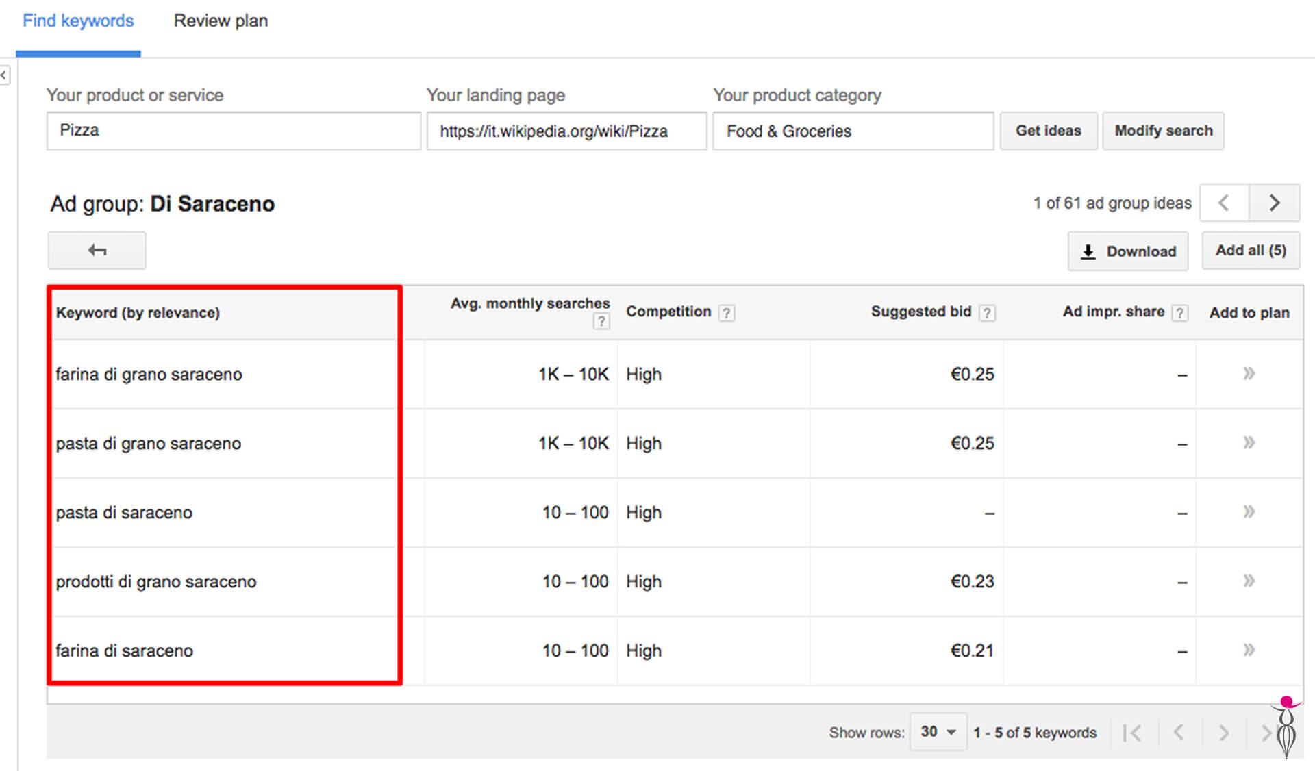 Suggerimenti Google keyword planner