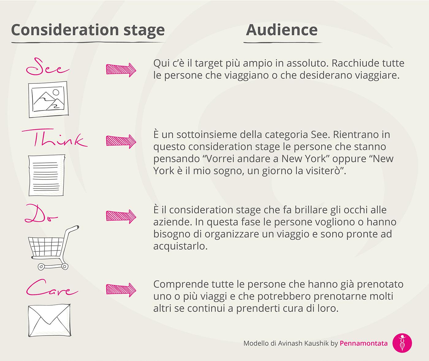 Infografica metodo See-Think-Do-Care di Avinash Kaushik