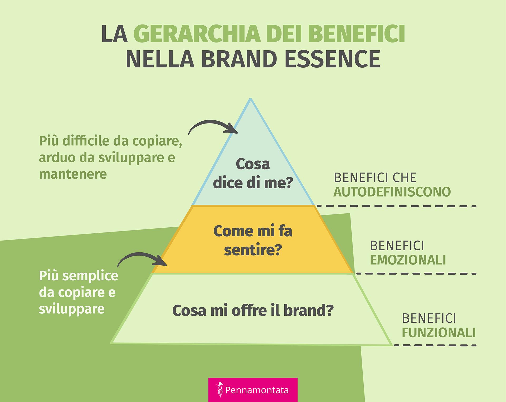 Gerarchia benefici brand essence