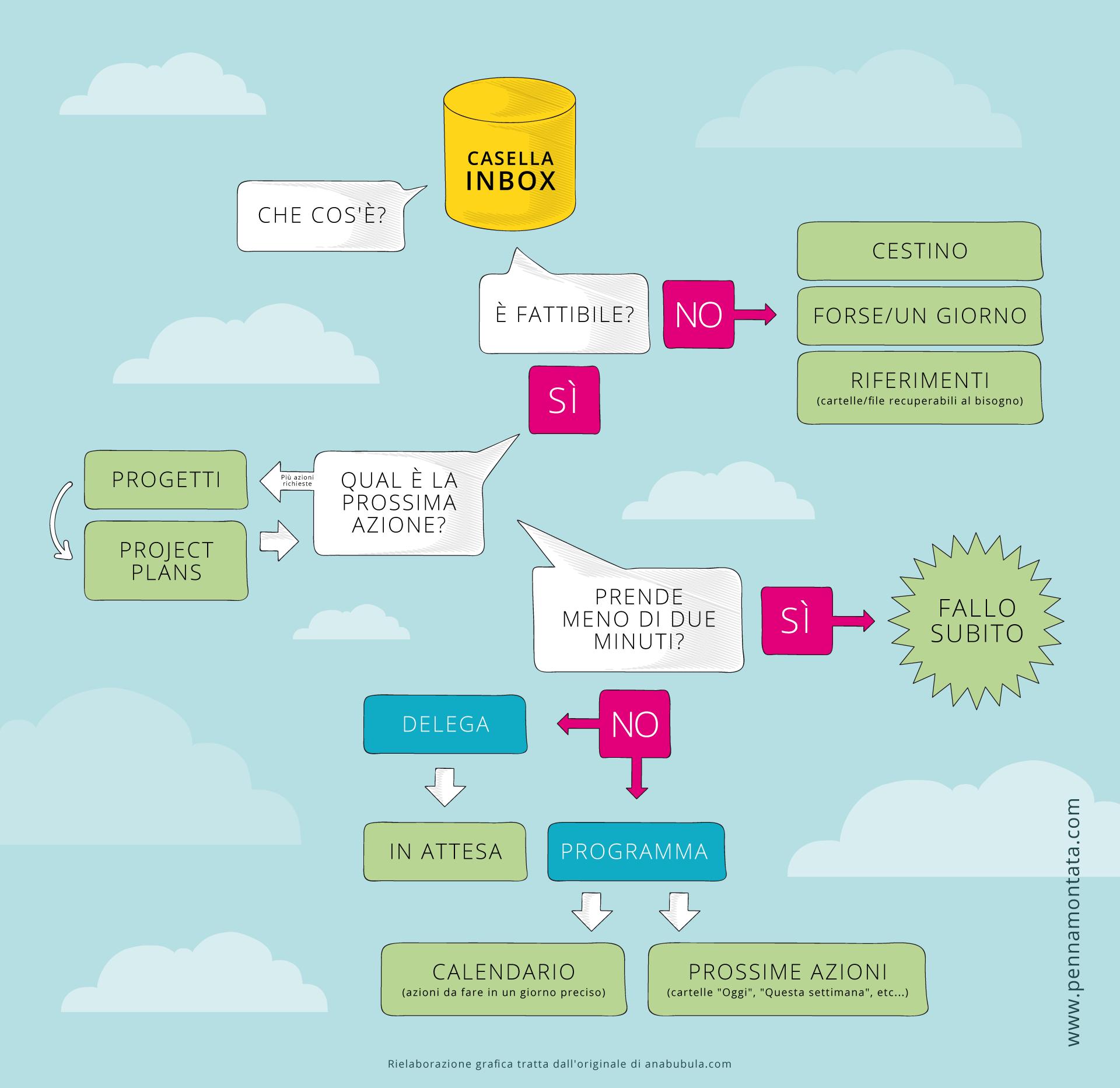 Infografica metodo GTD