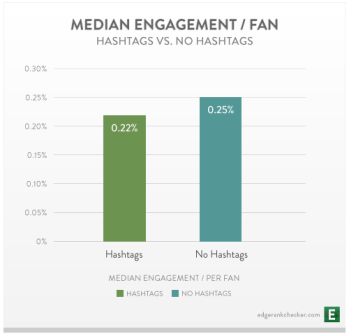 hashtag e engagement su Facebook