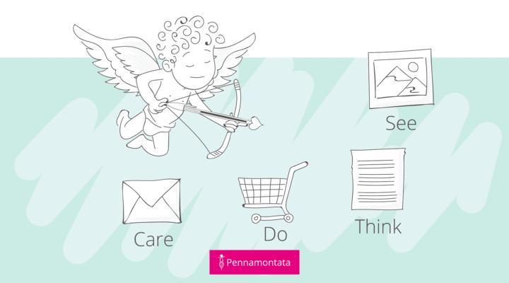 Content marketing e metodo See-Think-Do-Care