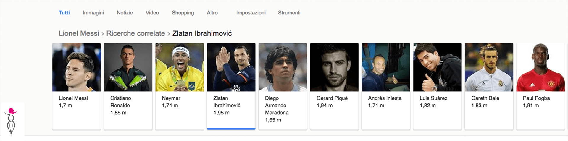 Google ricerche correlate