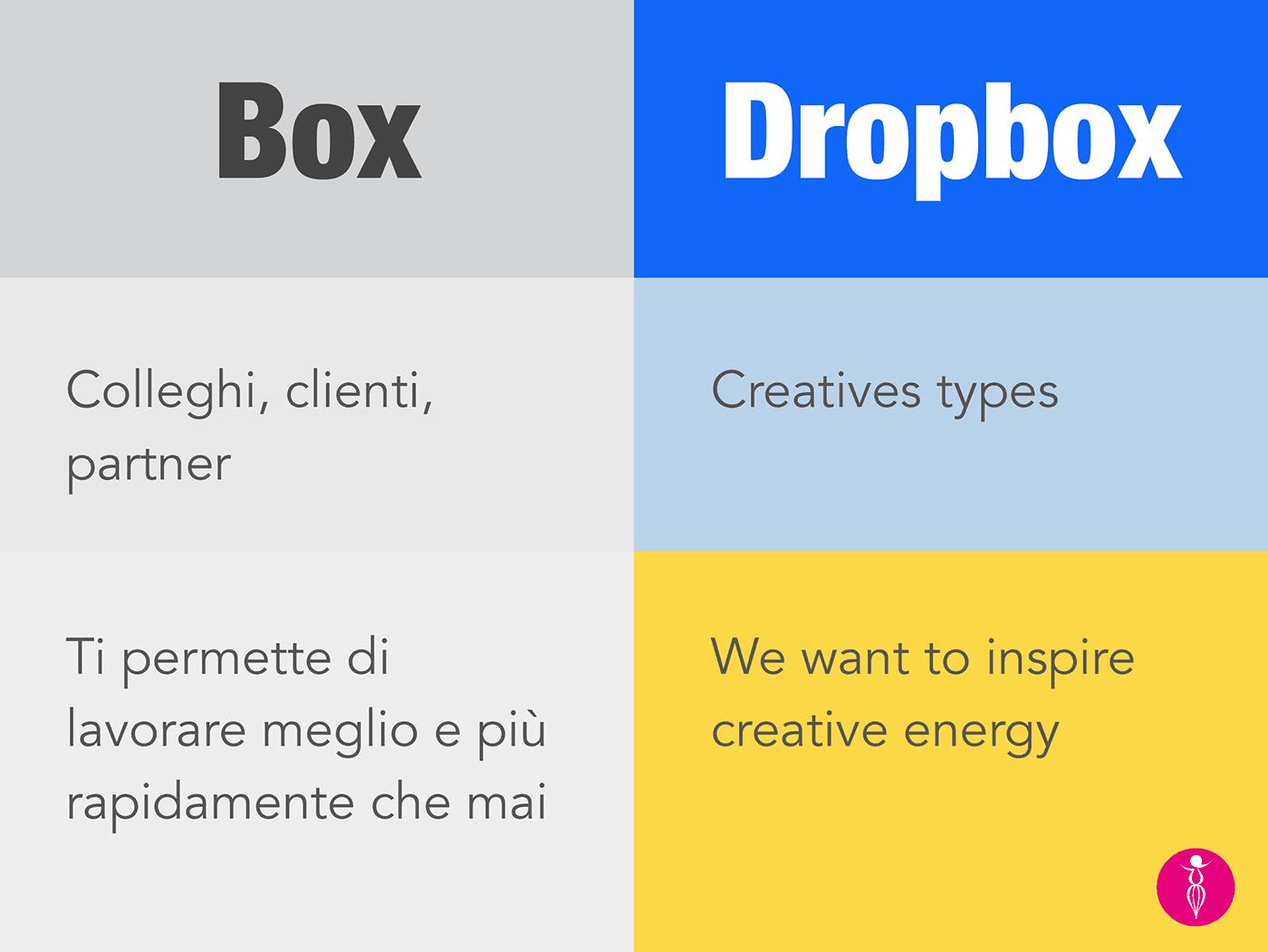 dropbox competitor tono di voce