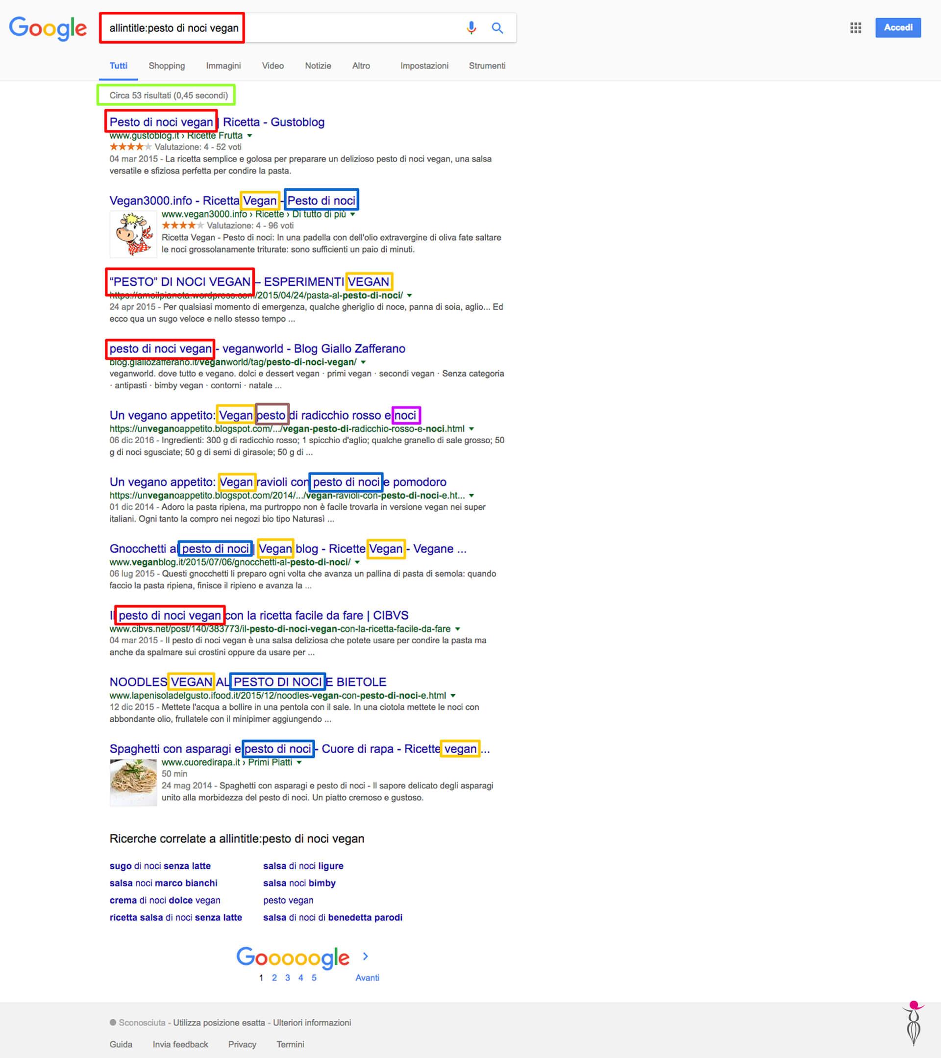 Google keyword a coda lunga