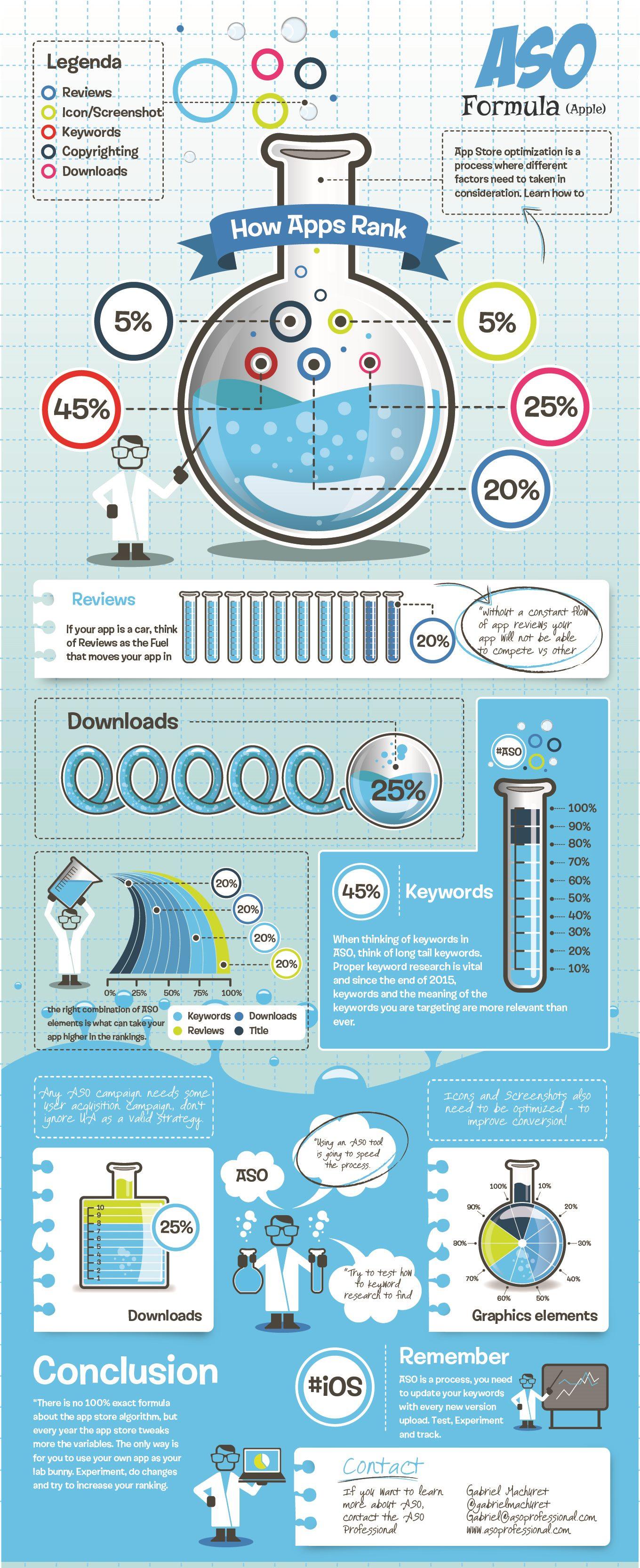 aso-infografica