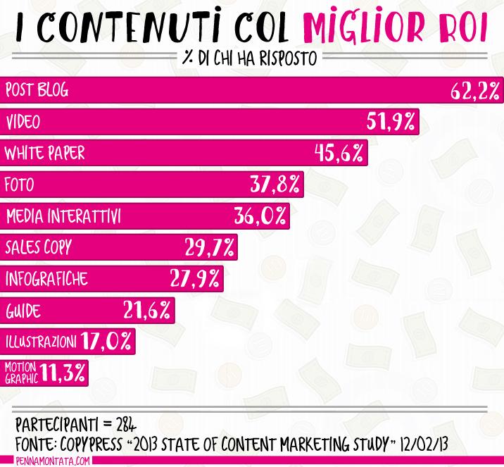 Il ROI del content marketing