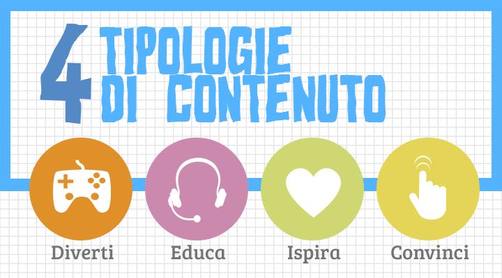 La matrice del content marketing: i 4 tipi di contenuto di cui hai bisogno