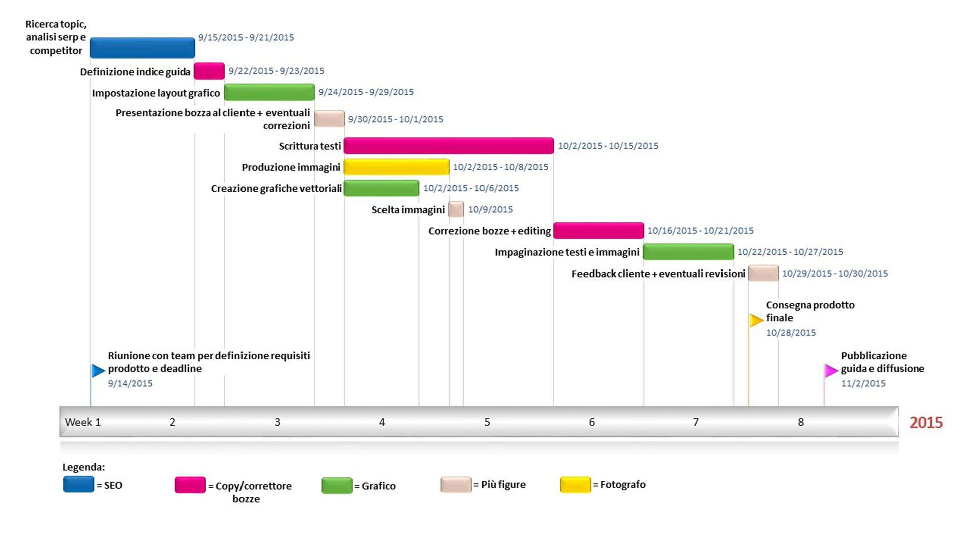 diagramma di gantt per project management